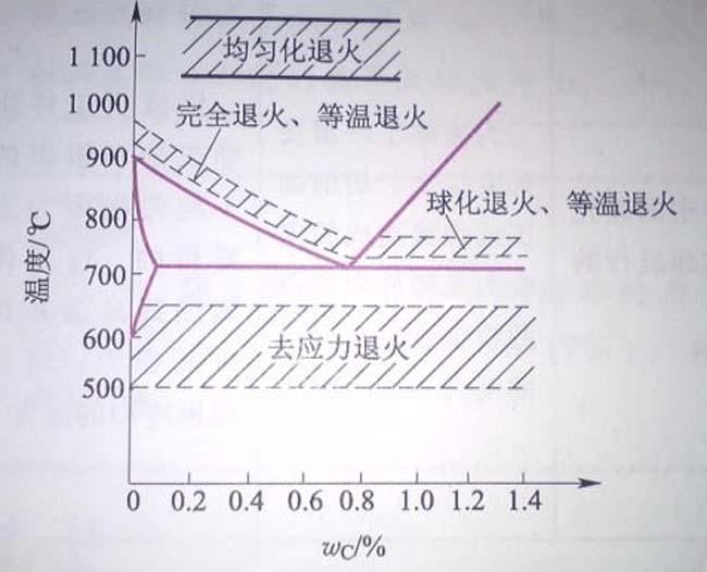 退火工艺时间和温度变化曲线
