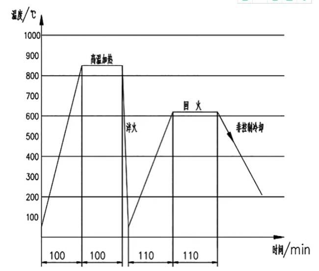 汽车锻件回火炉处理时间与温度数据